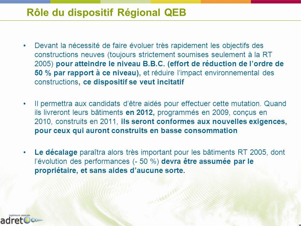 Rôle du dispositif Régional QEB Devant la nécessité de faire évoluer très rapidement les objectifs des constructions neuves (toujours strictement soum