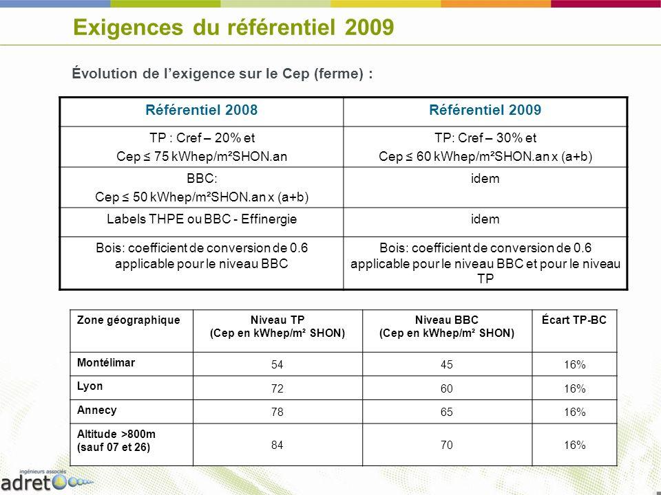 Exigences du référentiel 2009 Référentiel 2008Référentiel 2009 TP : Cref – 20% et Cep 75 kWhep/m²SHON.an TP: Cref – 30% et Cep 60 kWhep/m²SHON.an x (a