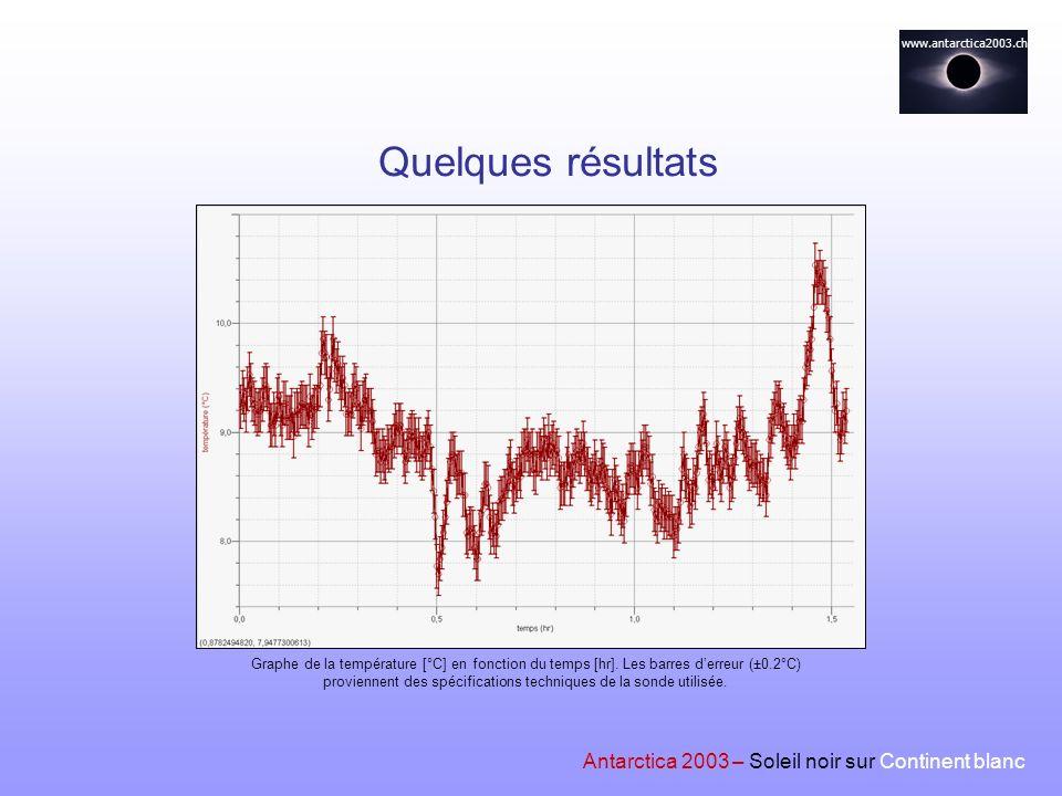 www.antarctica2003.ch Antarctica 2003 – Soleil noir sur Continent blanc Quelques résultats Graphe de la température [°C] en fonction du temps [hr]. Le
