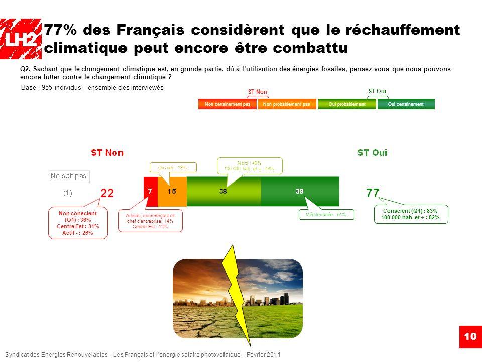 Syndicat des Energies Renouvelables – Les Français et lénergie solaire photovoltaïque – Février 2011 77% des Français considèrent que le réchauffement