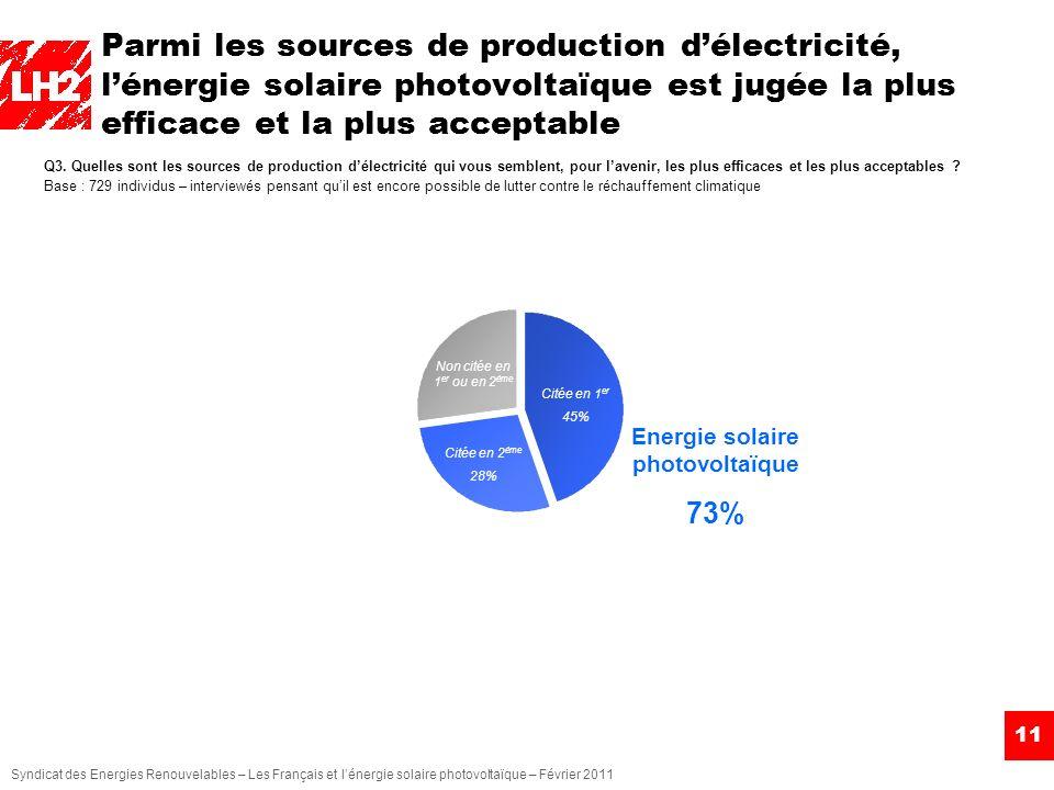 Syndicat des Energies Renouvelables – Les Français et lénergie solaire photovoltaïque – Février 2011 Parmi les sources de production délectricité, lén