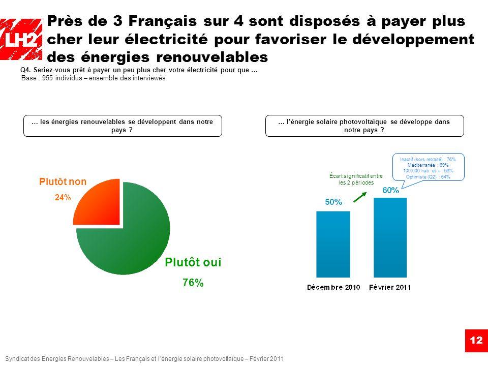 Syndicat des Energies Renouvelables – Les Français et lénergie solaire photovoltaïque – Février 2011 Près de 3 Français sur 4 sont disposés à payer pl