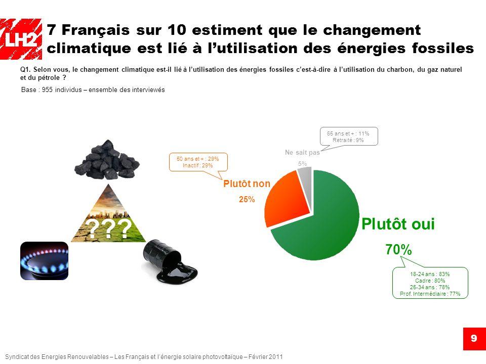 Syndicat des Energies Renouvelables – Les Français et lénergie solaire photovoltaïque – Février 2011 7 Français sur 10 estiment que le changement clim