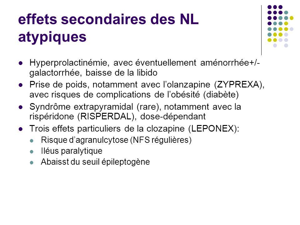 effets secondaires des NL atypiques Hyperprolactinémie, avec éventuellement aménorrhée+/- galactorrhée, baisse de la libido Prise de poids, notamment