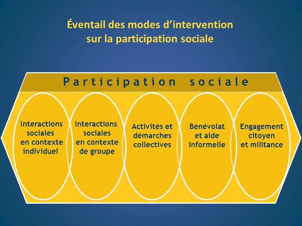 Éventail des modes dintervention sur la participation sociale P a r t i c i p a t i o n s o c i a l e Engagement citoyen et militance Bénévolat et aid