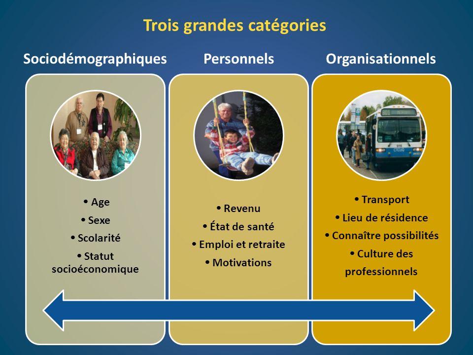 SociodémographiquesPersonnelsOrganisationnels Age Sexe Scolarité Statut socioéconomique Revenu État de santé Emploi et retraite Motivations Transport