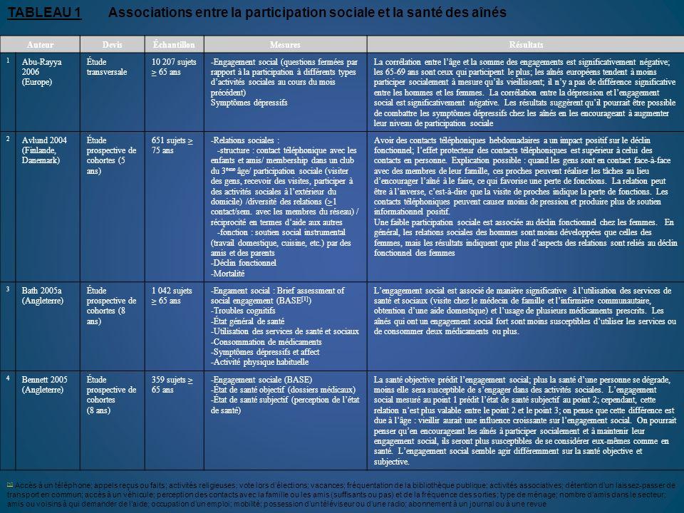 TABLEAU 1Associations entre la participation sociale et la santé des aînés AuteurDevisÉchantillonMesuresRésultats 1 Abu-Rayya 2006 (Europe) Étude tran
