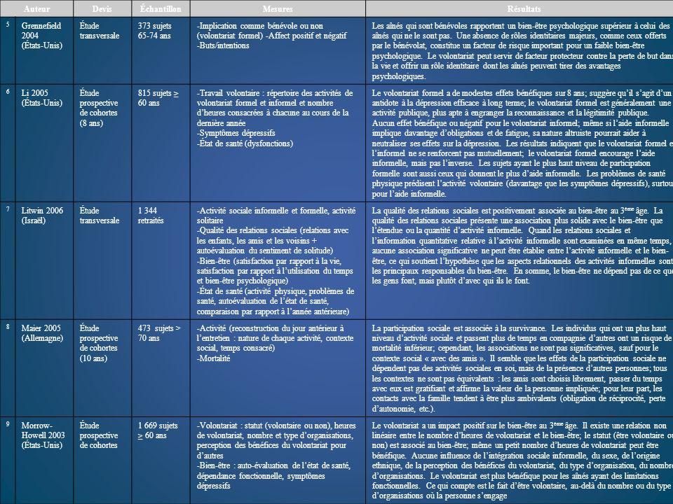 AuteurDevisÉchantillonMesuresRésultats 5 Grennefield 2004 (États-Unis) Étude transversale 373 sujets 65-74 ans -Implication comme bénévole ou non (vol