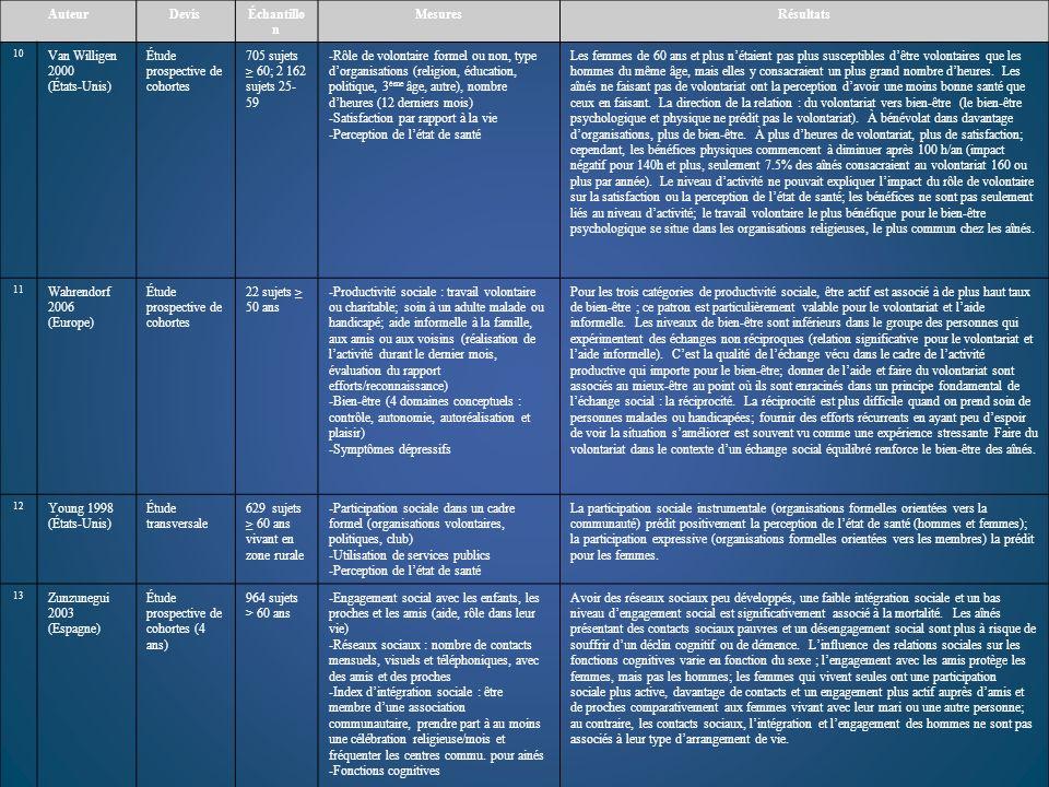 AuteurDevisÉchantillo n MesuresRésultats 10 Van Willigen 2000 (États-Unis) Étude prospective de cohortes 705 sujets 60; 2 162 sujets 25- 59 -Rôle de v