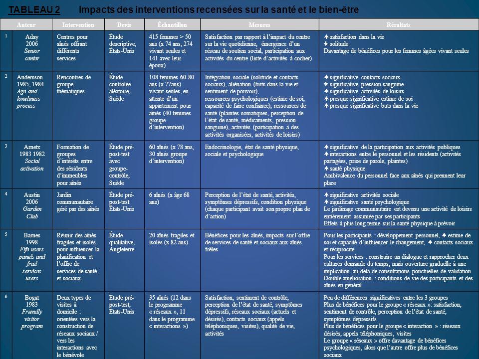 TABLEAU 2Impacts des interventions recensées sur la santé et le bien-être AuteurInterventionDevisÉchantillonMesuresRésultats 1 Aday 2006 Senior center