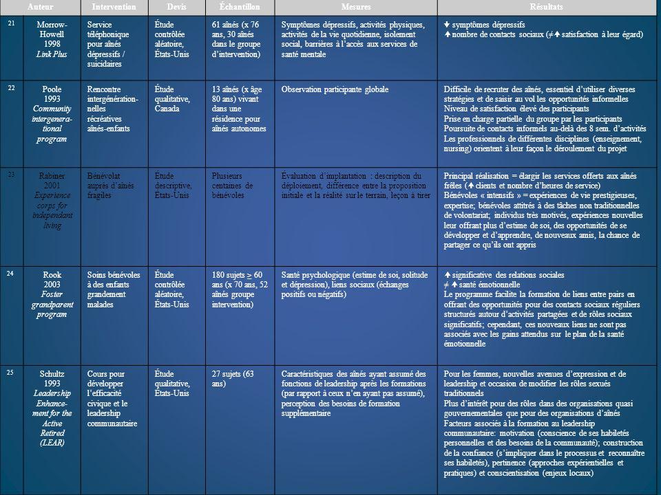 AuteurInterventionDevisÉchantillonMesuresRésultats 21 Morrow- Howell 1998 Link Plus Service téléphonique pour aînés dépressifs / suicidaires Étude con