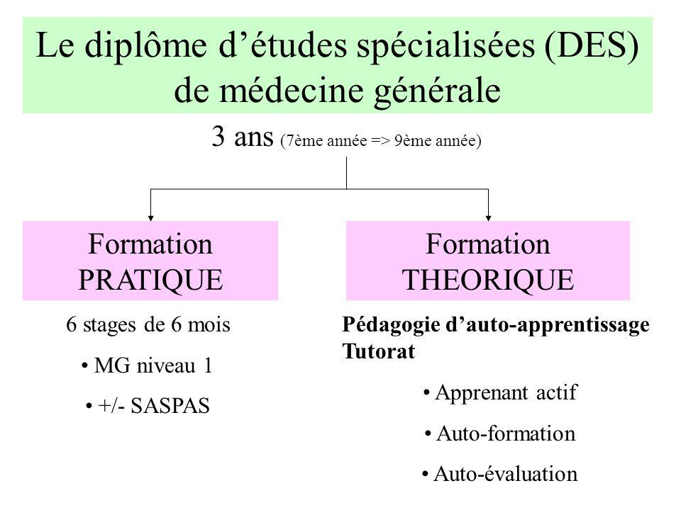 Le diplôme détudes spécialisées (DES) de médecine générale 3 ans (7ème année => 9ème année) 6 stages de 6 mois MG niveau 1 +/- SASPAS Pédagogie dauto-