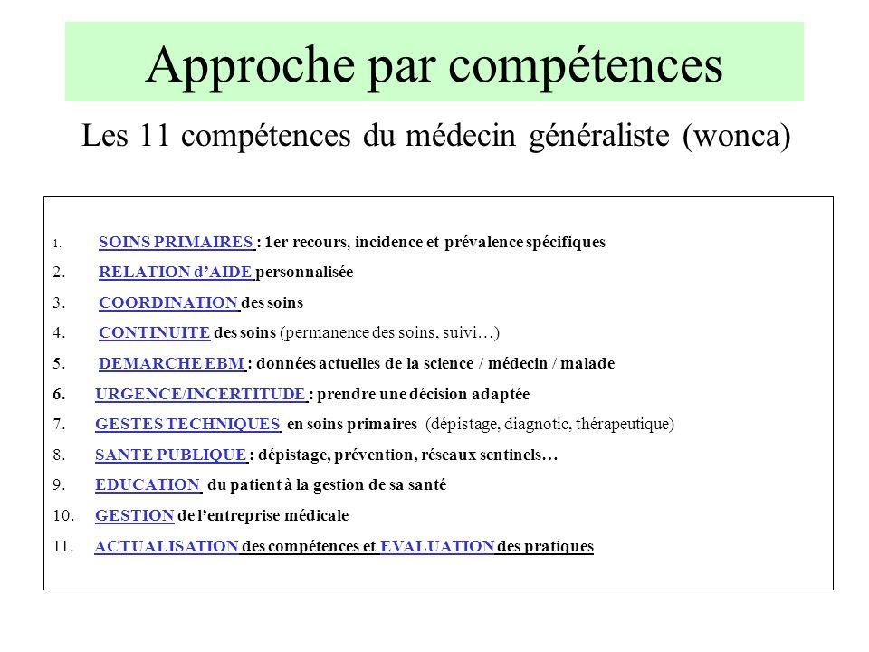 Approche par compétences Les 11 compétences du médecin généraliste (wonca) 1. SOINS PRIMAIRES : 1er recours, incidence et prévalence spécifiques 2. RE