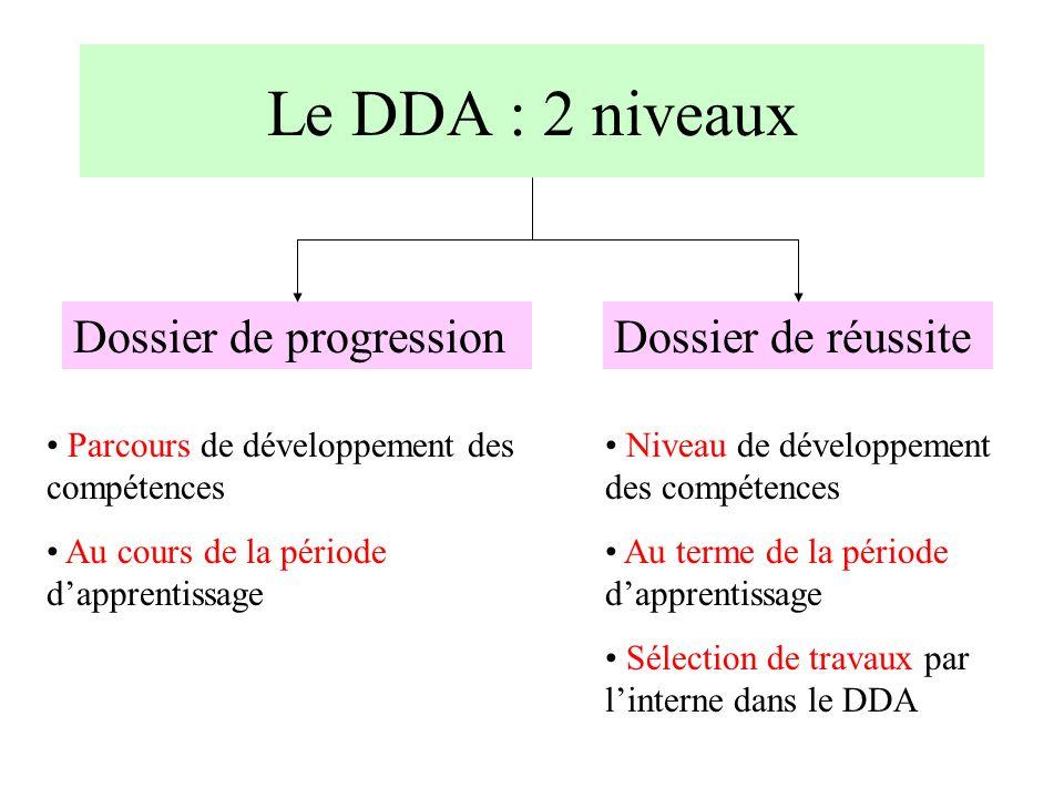 Le DDA : 2 niveaux Parcours de développement des compétences Au cours de la période dapprentissage Niveau de développement des compétences Au terme de