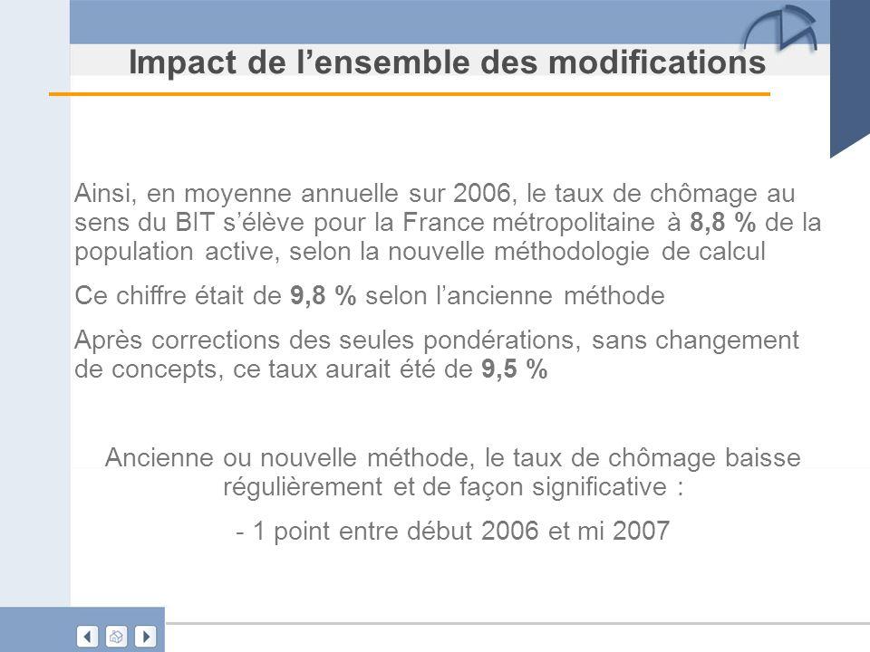 Impact de lensemble des modifications Ainsi, en moyenne annuelle sur 2006, le taux de chômage au sens du BIT sélève pour la France métropolitaine à 8,