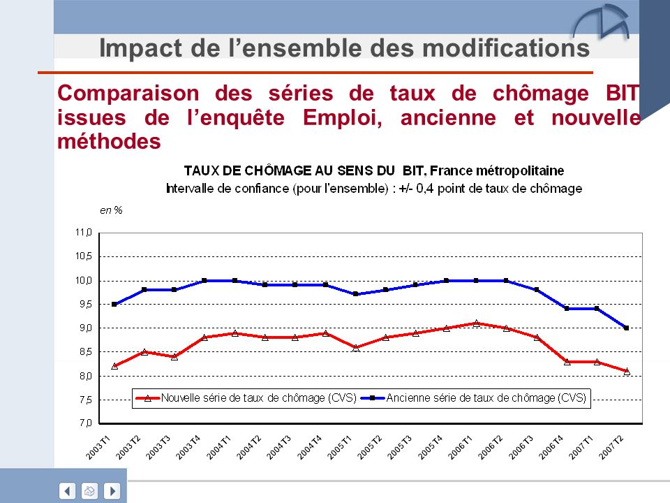 Impact de lensemble des modifications Comparaison des séries de taux de chômage BIT issues de lenquête Emploi, ancienne et nouvelle méthodes