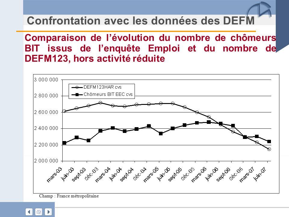 Confrontation avec les données des DEFM Comparaison de lévolution du nombre de chômeurs BIT issus de lenquête Emploi et du nombre de DEFM123, hors act
