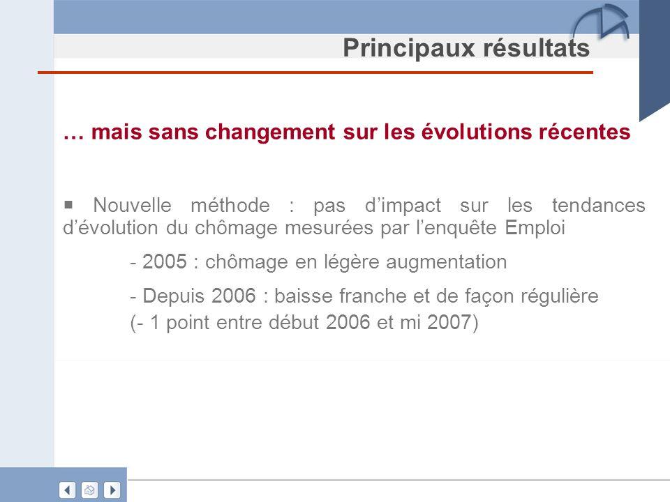 Principaux résultats … mais sans changement sur les évolutions récentes Nouvelle méthode : pas dimpact sur les tendances dévolution du chômage mesurée