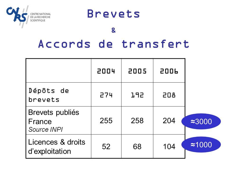 Brevets & Accords de transfert 200420052006 Dépôts de brevets 274192208 Brevets publiés France Source INPI 255258204 Licences & droits dexploitation 5268104 30001000