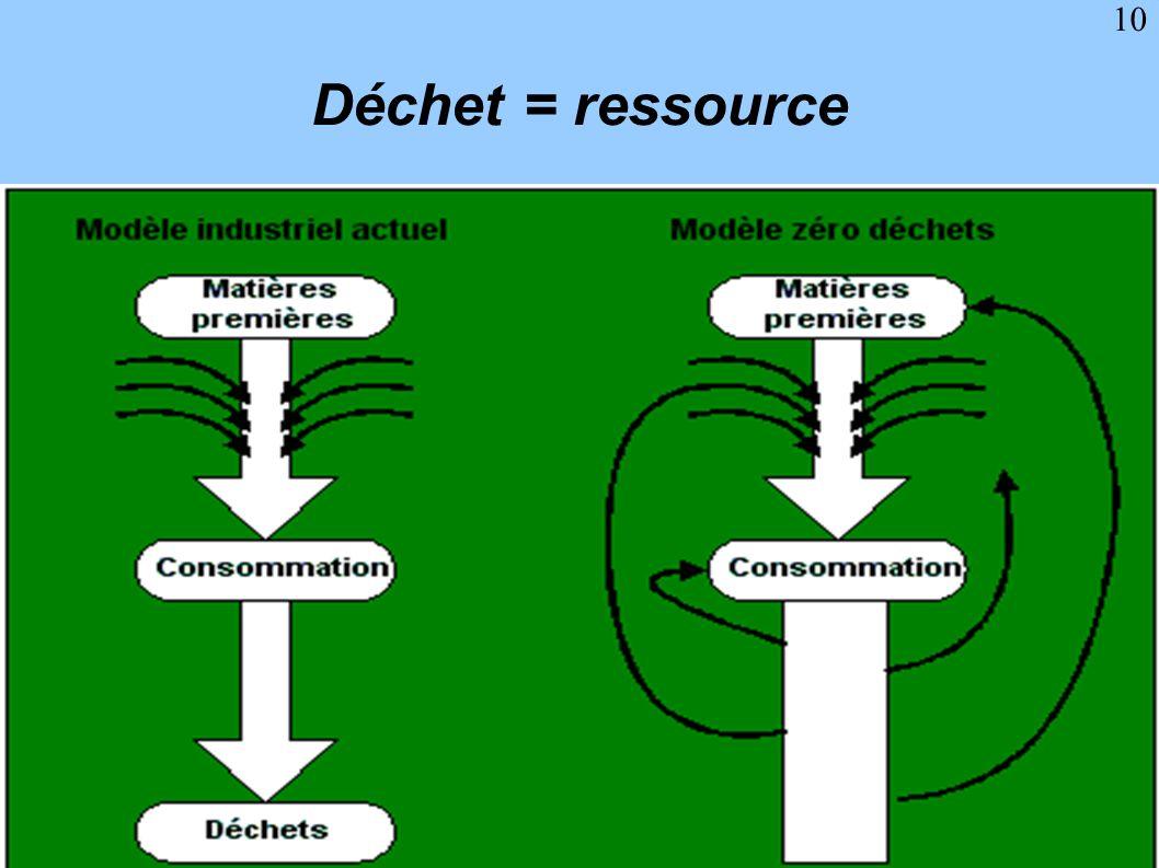 10 Déchet = ressource