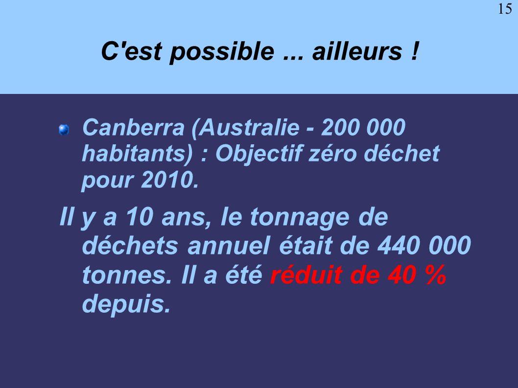 15 C'est possible... ailleurs ! Canberra (Australie - 200 000 habitants) : Objectif zéro déchet pour 2010. Il y a 10 ans, le tonnage de déchets annuel