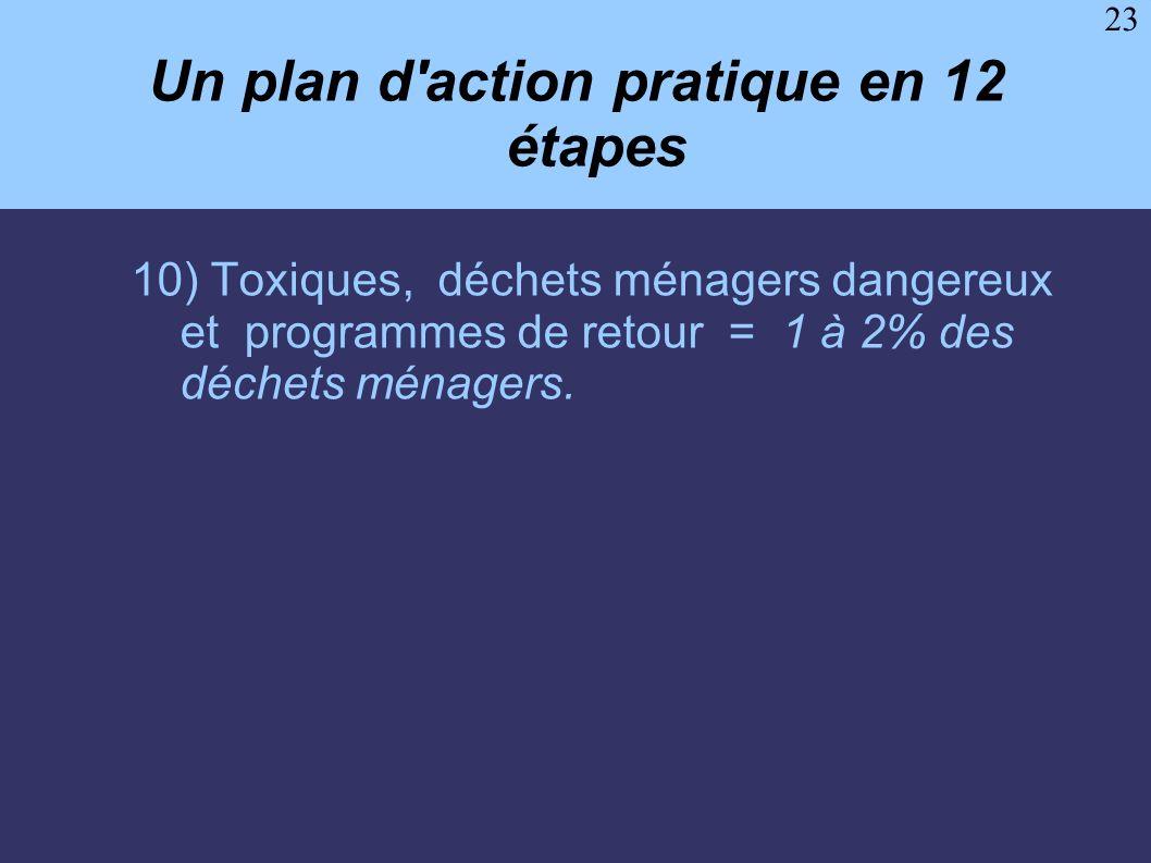 23 Un plan d'action pratique en 12 étapes 10) Toxiques, déchets ménagers dangereux et programmes de retour = 1 à 2% des déchets ménagers.