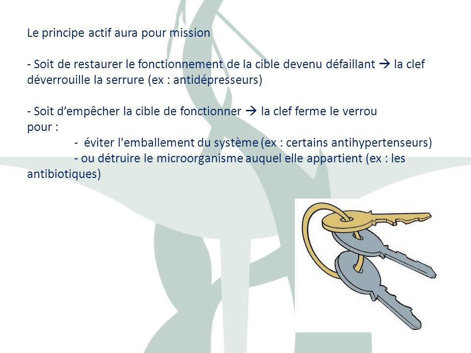 Le principe actif aura pour mission - Soit de restaurer le fonctionnement de la cible devenu défaillant la clef déverrouille la serrure (ex : antidépr