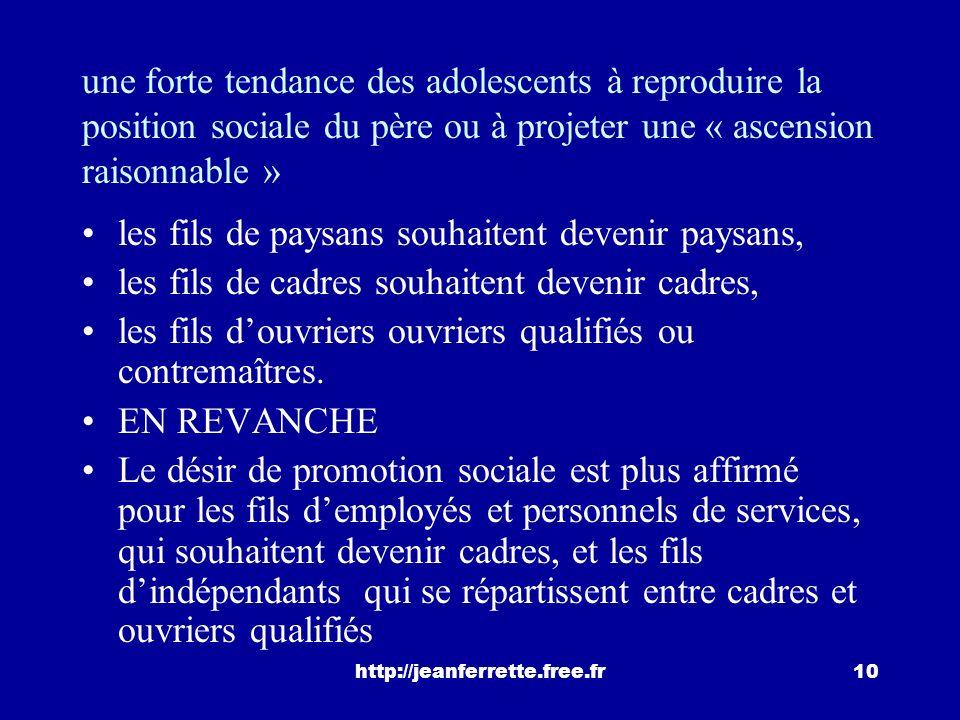 http://jeanferrette.free.fr9 B. les aspirations des jeunes Thélot rapproche statistiquement les aspirations des adolescents (de 14 à 16 ans) les posit