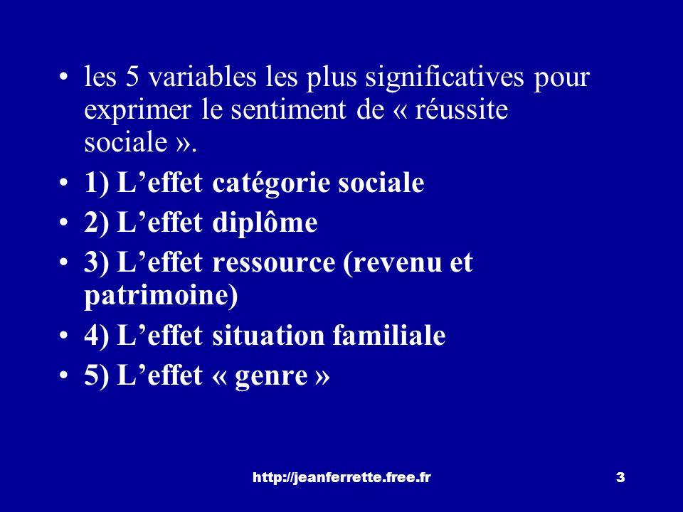 http://jeanferrette.free.fr3 les 5 variables les plus significatives pour exprimer le sentiment de « réussite sociale ».