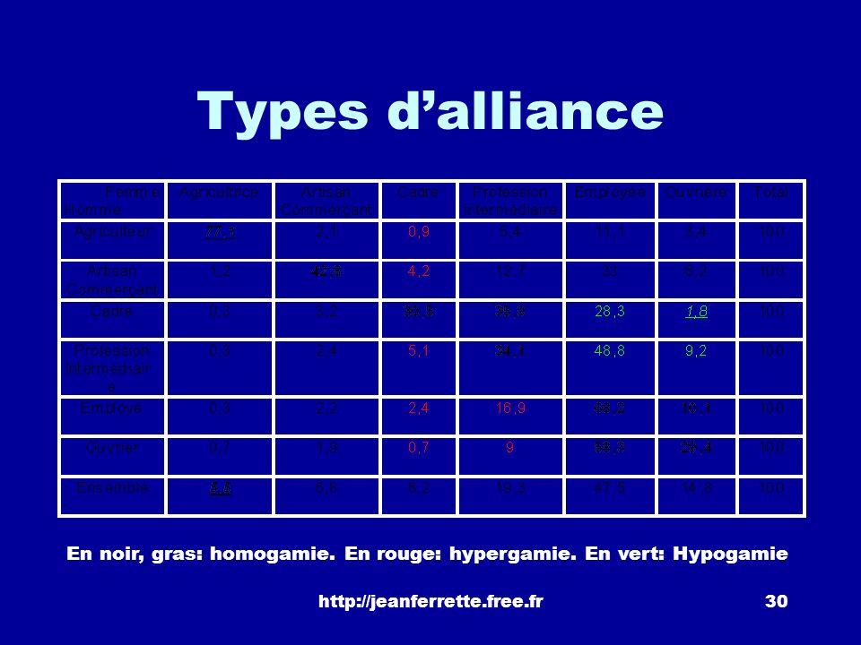 http://jeanferrette.free.fr29 Mariage et P.C.S. Répartition suivant la P.C.S des deux conjoints (en %)