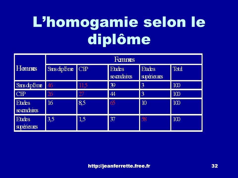 http://jeanferrette.free.fr31 Une mesure toujours pertinente? le choix du conjoint seffectue davantage aujourdhui en raison du niveau de diplôme que d