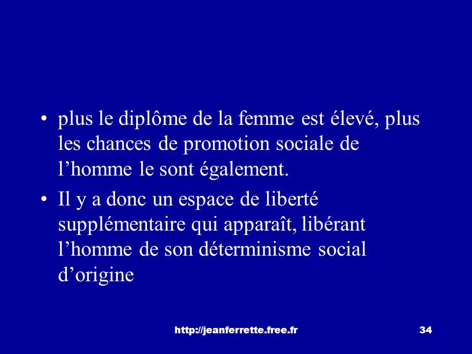 http://jeanferrette.free.fr33 3.3.3.3.3. Diplôme des femmes et carrière masculine Linfluence de la prise en charge des tâches domestiques par les femm