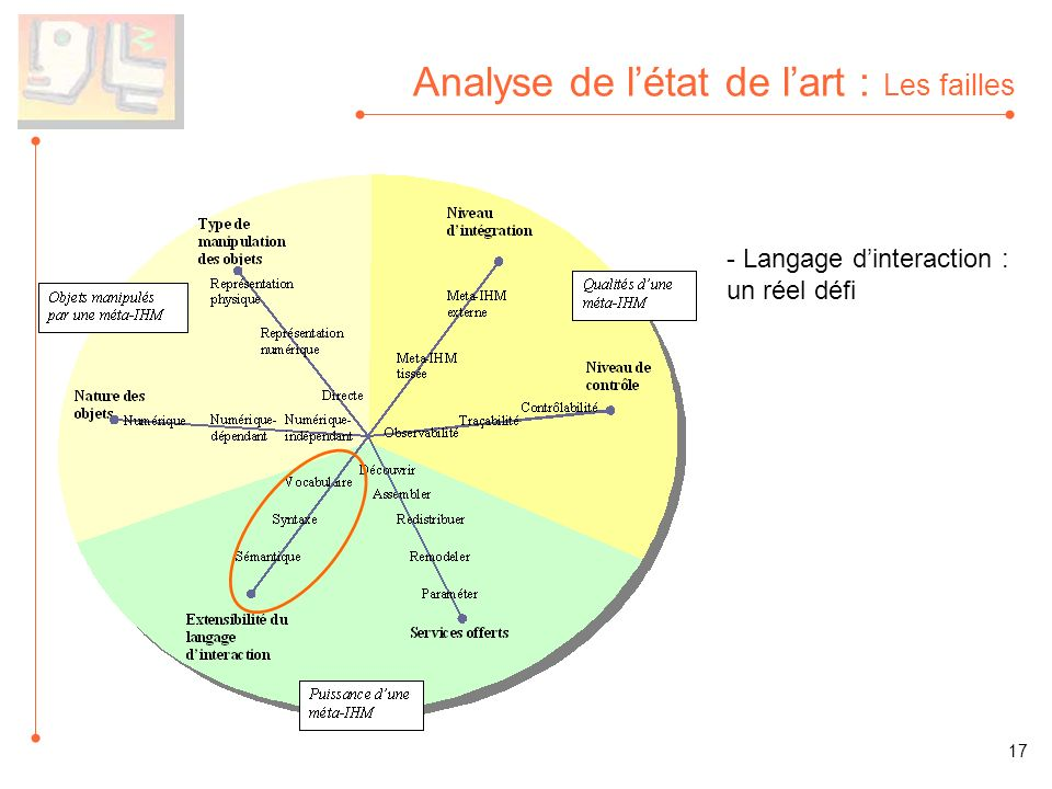 Analyse de létat de lart : Les failles - Langage dinteraction : un réel défi 17