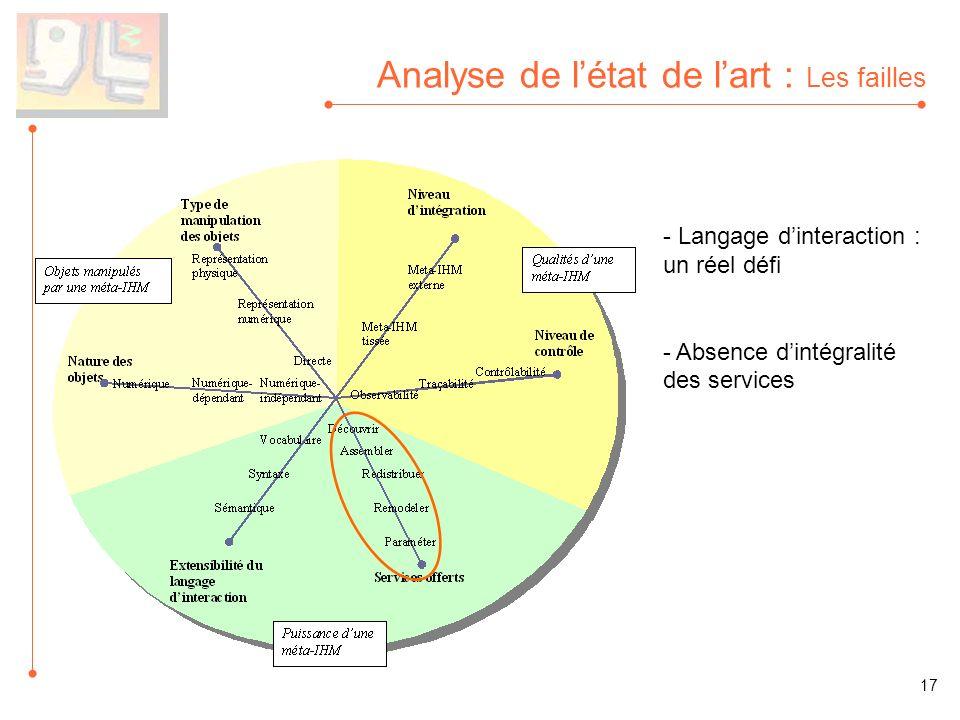 Analyse de létat de lart : Les failles - Langage dinteraction : un réel défi - Absence dintégralité des services 17