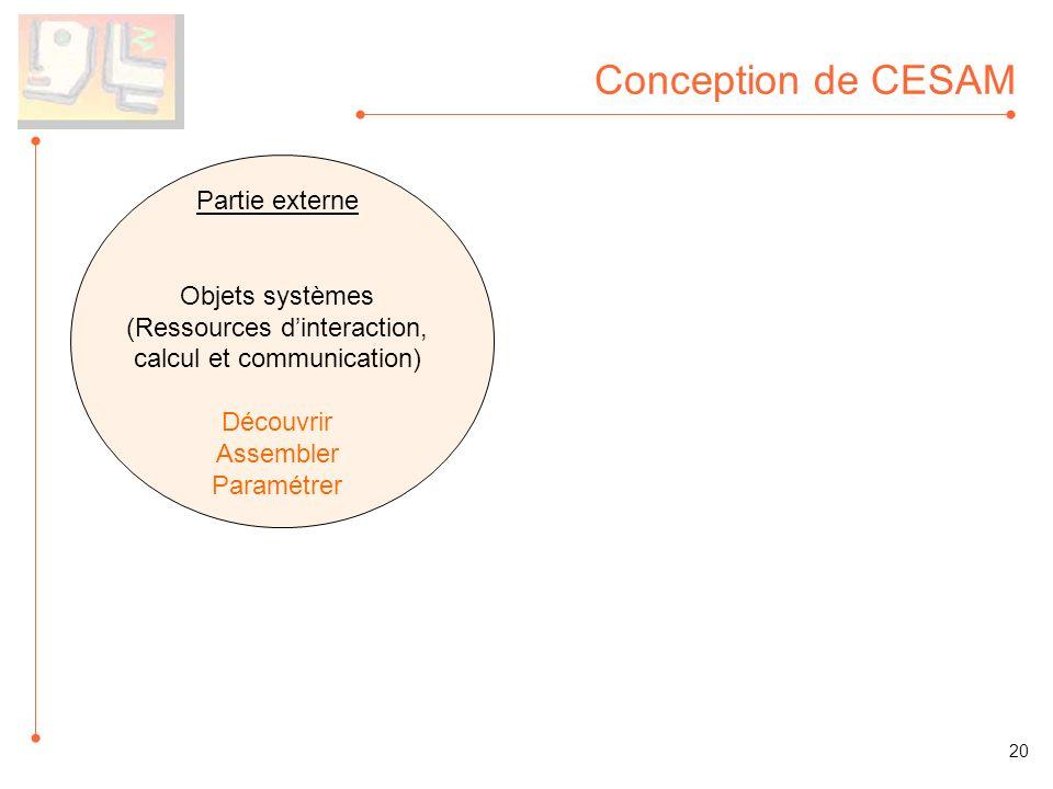 Conception de CESAM Partie externe Objets systèmes (Ressources dinteraction, calcul et communication) Découvrir Assembler Paramétrer 20