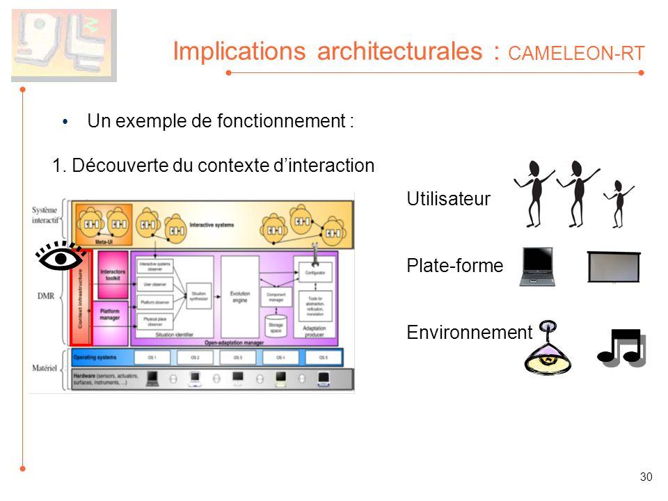 Implications architecturales : CAMELEON-RT Un exemple de fonctionnement : 1. Découverte du contexte dinteraction Utilisateur Plate-forme Environnement
