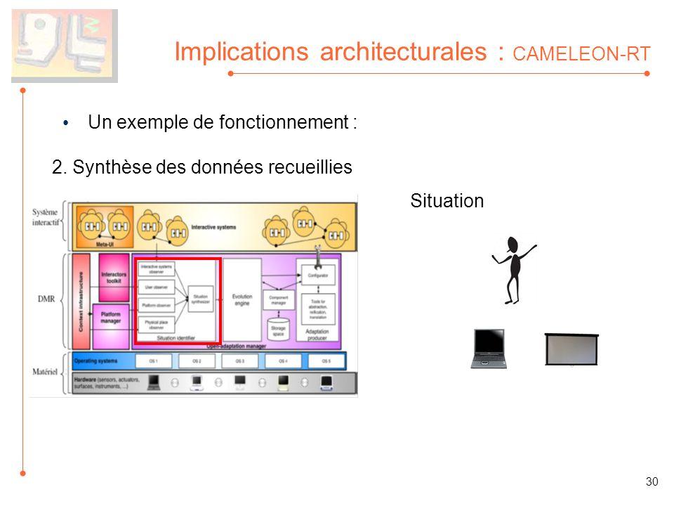 Implications architecturales : CAMELEON-RT Un exemple de fonctionnement : 2. Synthèse des données recueillies Situation 30