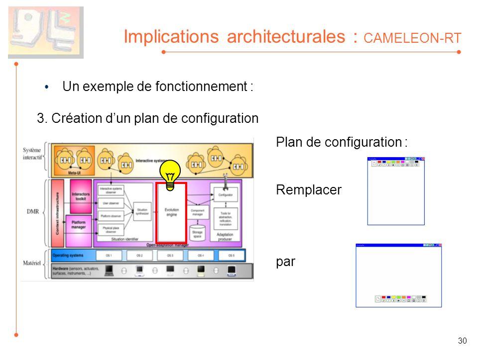 Implications architecturales : CAMELEON-RT Un exemple de fonctionnement : 3. Création dun plan de configuration Plan de configuration : Remplacer par