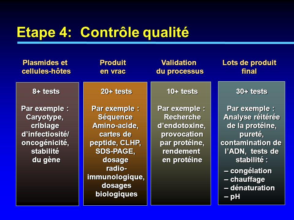 8+ tests Par exemple : Caryotype, criblage dinfectiosité/ oncogénicité, stabilité du gène 20+ tests Par exemple : Séquence Amino-acide, cartes de pept