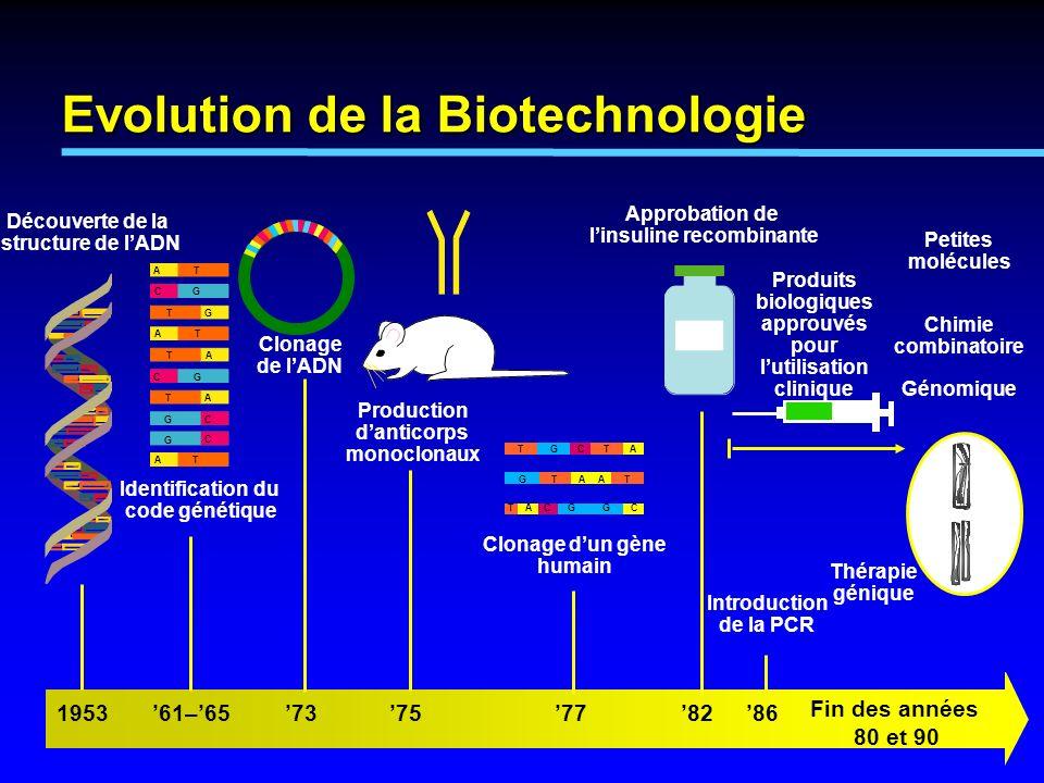 Plasmides Enzymes de restriction Amplificateur/promoteur Protéine souhaitée ADN ligase 1.