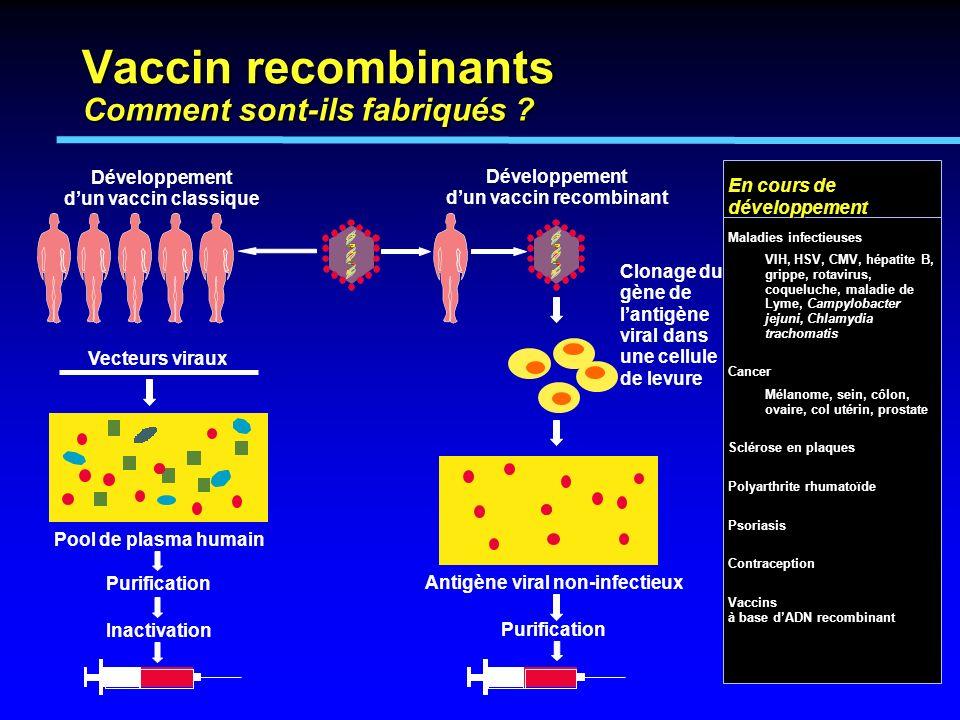 Développement dun vaccin classique Développement dun vaccin recombinant Clonage du gène de lantigène viral dans une cellule de levure Antigène viral n