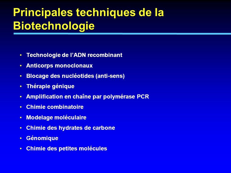 Principales techniques de la Biotechnologie Technologie de lADN recombinant Anticorps monoclonaux Blocage des nucléotides (anti-sens) Thérapie génique
