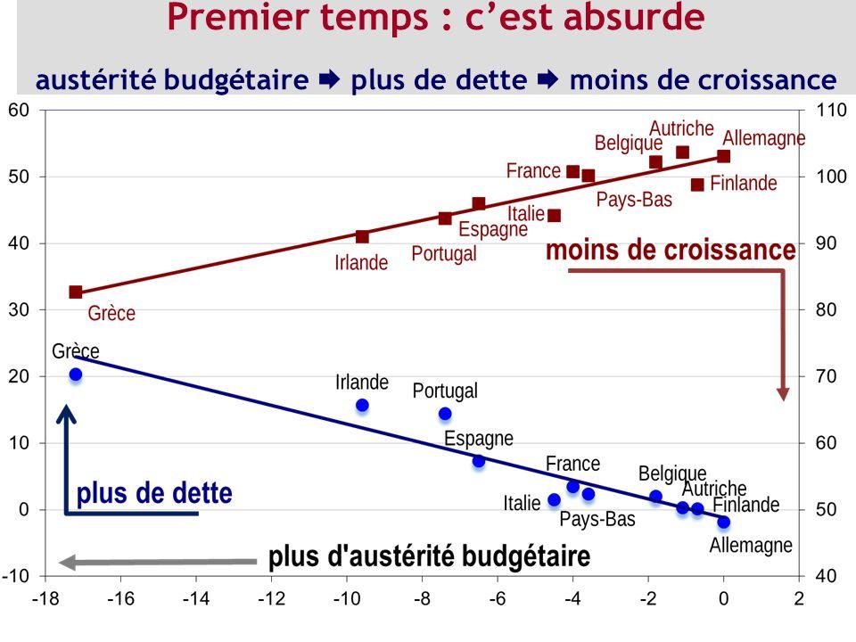 Premier temps : cest absurde austérité budgétaire plus de dette moins de croissance