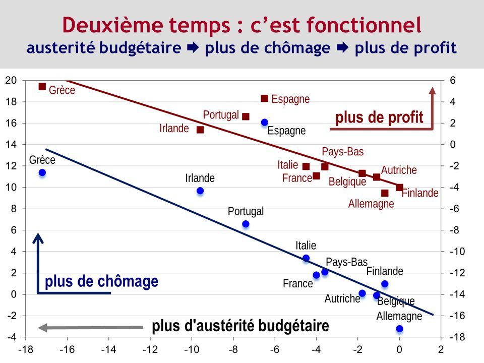 Deuxième temps : cest fonctionnel austerité budgétaire plus de chômage plus de profit