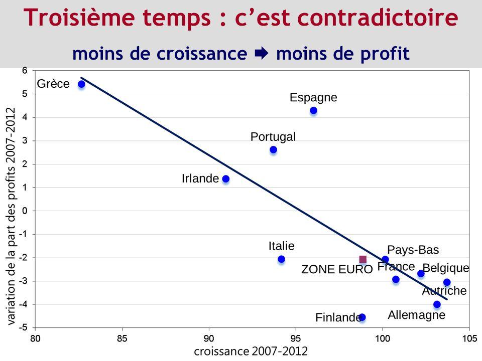 Troisième temps : cest contradictoire moins de croissance moins de profit