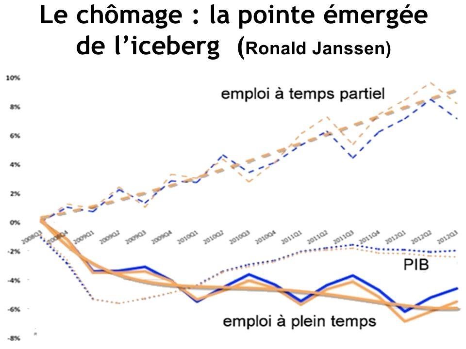 Le chômage : la pointe émergée de liceberg ( Ronald Janssen)