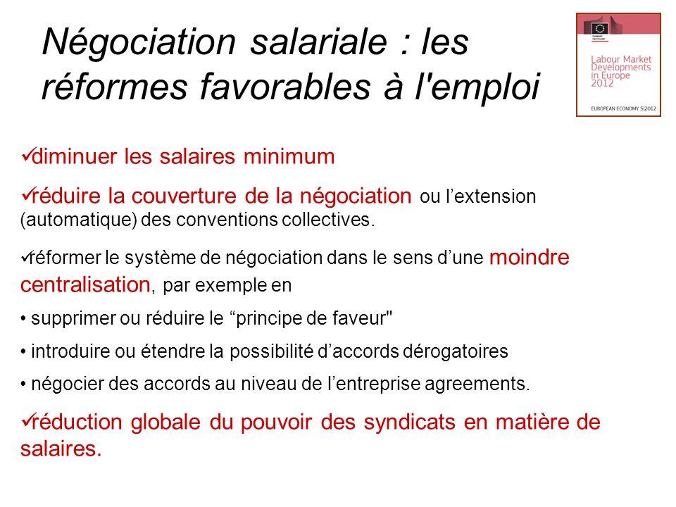 Négociation salariale : les réformes favorables à l'emploi diminuer les salaires minimum réduire la couverture de la négociation ou lextension (automa