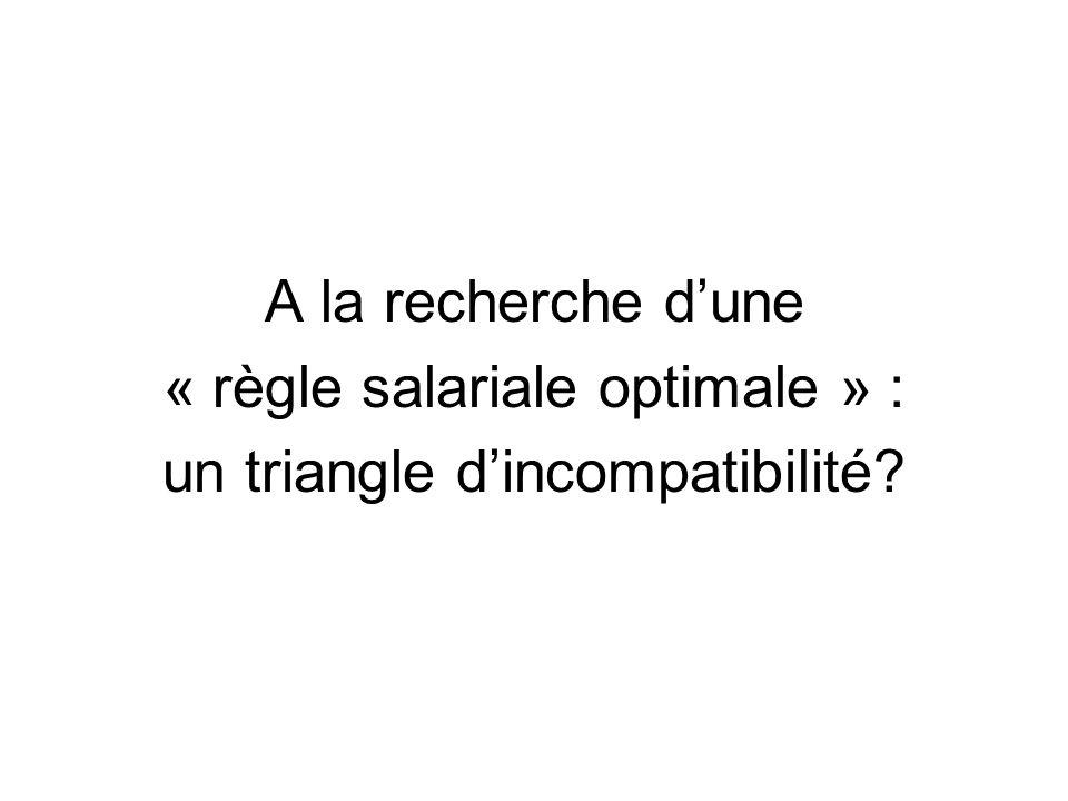 A la recherche dune « règle salariale optimale » : un triangle dincompatibilité?