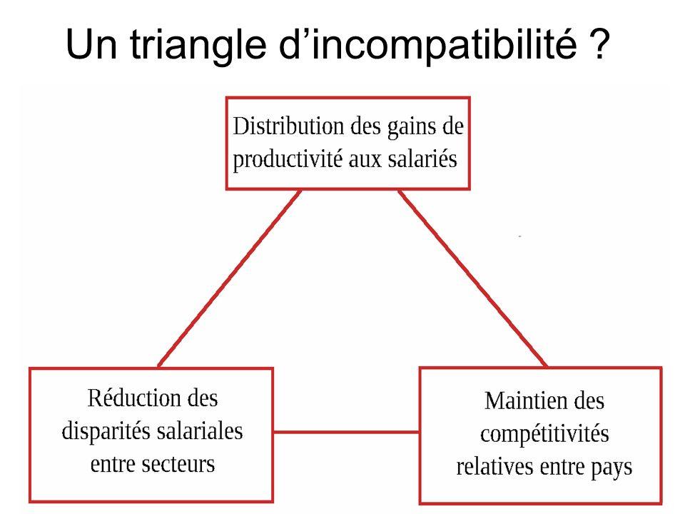 Un triangle dincompatibilité ?
