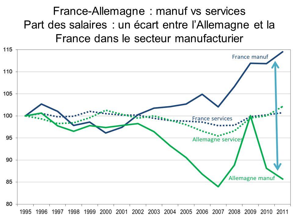 France-Allemagne : manuf vs services Part des salaires : un écart entre lAllemagne et la France dans le secteur manufacturier
